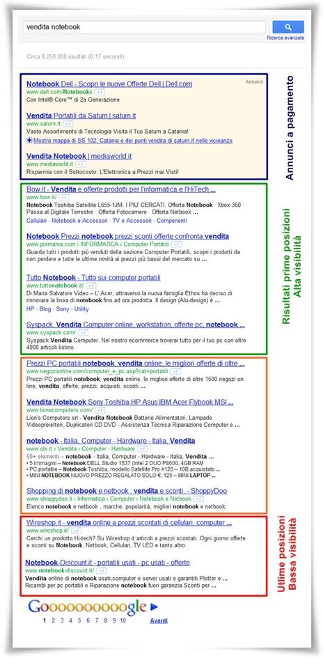 Ecco perché bisogna realizzare un sito in html5