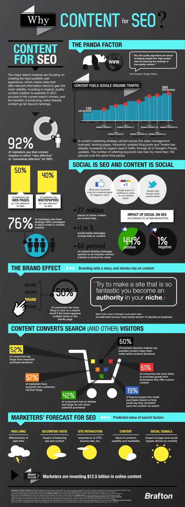 infografica contenuti SEO